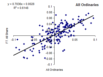 Correlation of FTSE All-Share Index and All Ordinaries [2014]