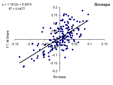 Correlation of FTSE All-Share Index and Bovespa [2014]