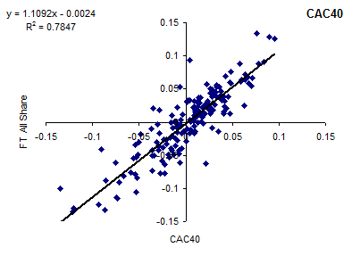 Correlation of FTSE All-Share Index and CAC40 [2014]