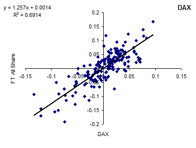 Correlation of FTSE All-Share Index and DAX [2014]