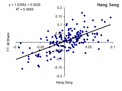 Correlation of FTSE All-Share Index and Hang Seng [2014]