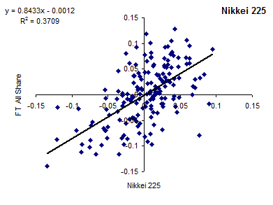 Correlation of FTSE All-Share Index and Nikkei 225 [2014]