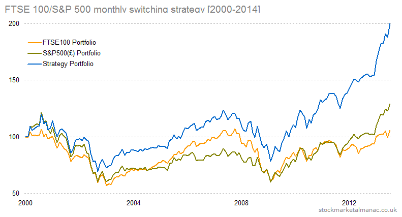 FTSE 100-S&P 500 monthly switching strategy [2000-2014]