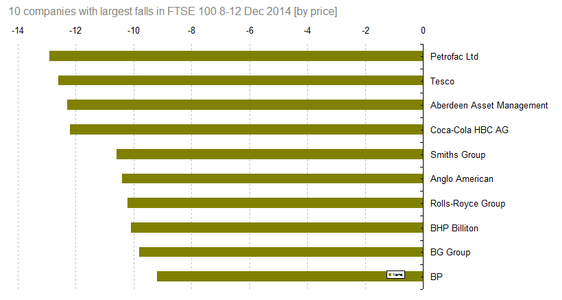 FTSE 100 fall 8-12 Dec 2014 [by price]