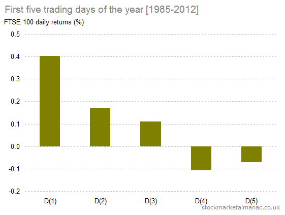 First five trading days of the year [1985-2014]