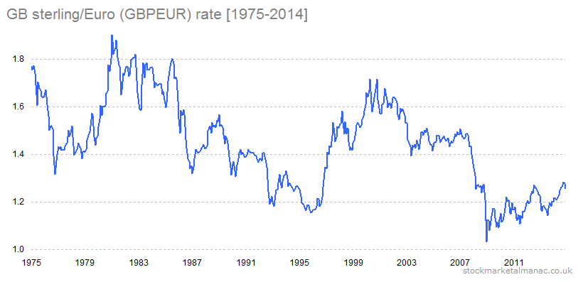 GB sterling-Euro (GBPEUR) rate [1975-2014] 2