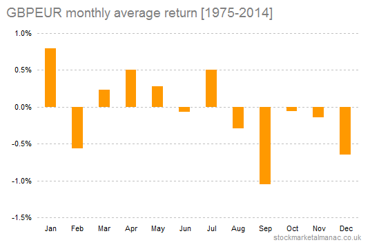 GBPEUR monthly average return [1975-2014]