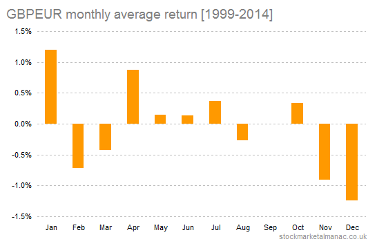 GBPEUR monthly average return [1999-2014]