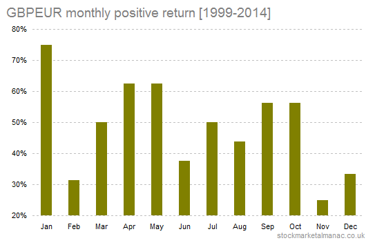 GBPEUR monthly positive return [1999-2014]