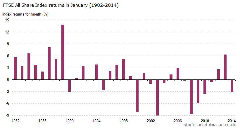 Monthly returns of FTSE All Share Index - January (1982-2014)