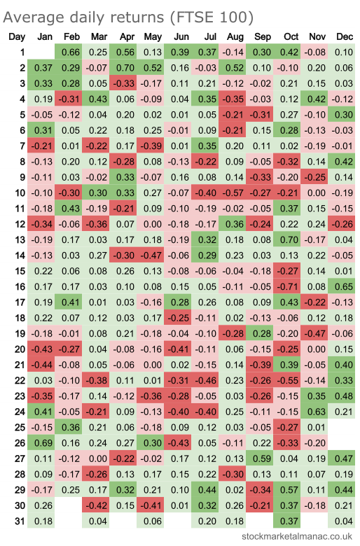 Average daily returns heatmap - FTSE 100