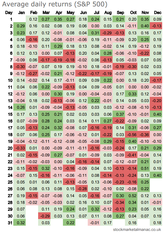 Average daily returns heatmap - S&P 500