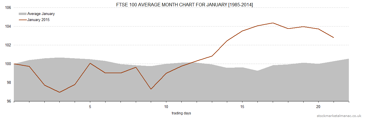 Average month chart - January overlay January 2015 (2014)