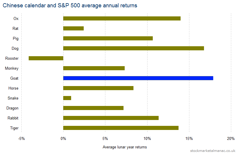 Chinese calendar and S&P 500 average annual returns (1950-2015)