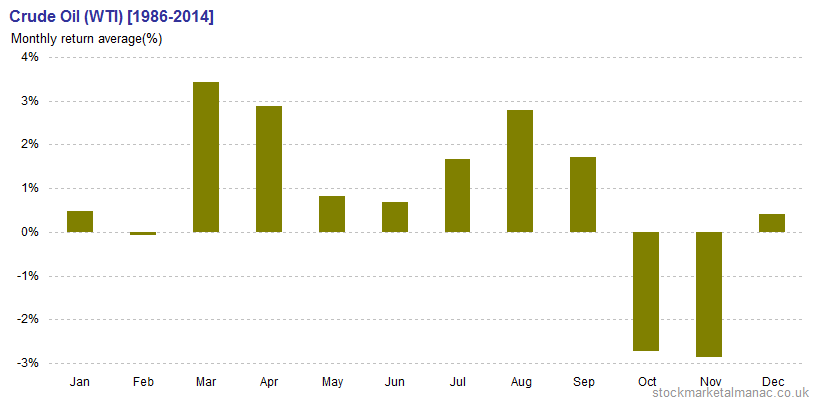 Crude Oil (WTI) Monthly return average [1986-2014]