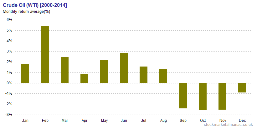 Crude Oil (WTI) Monthly return average [2000-2014]