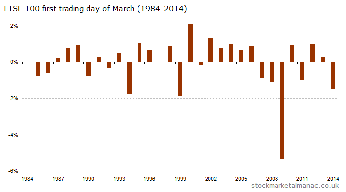 First trading day of March (1984-2014) [2015]