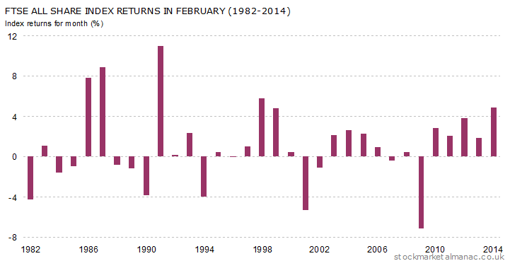 Monthly returns of FTSE All Share Index - February (1982-2014)