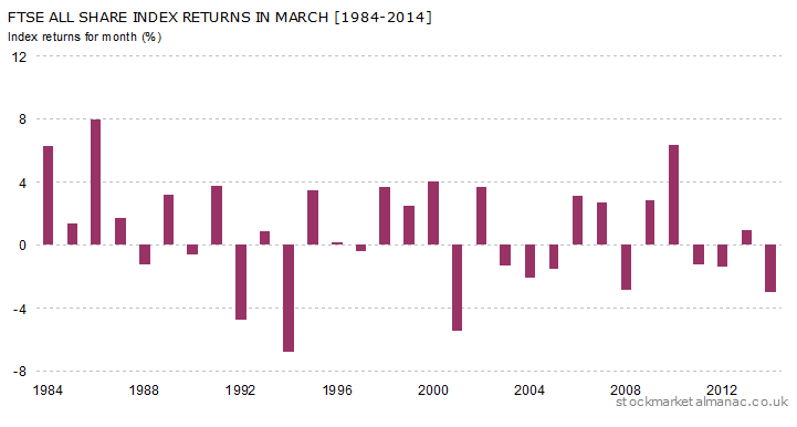 Monthly returns of FTSE All Share Index - March (1984-2014)