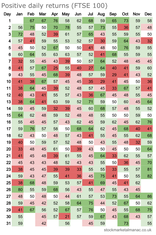 Positive daily returns heatmap - FTSE 100