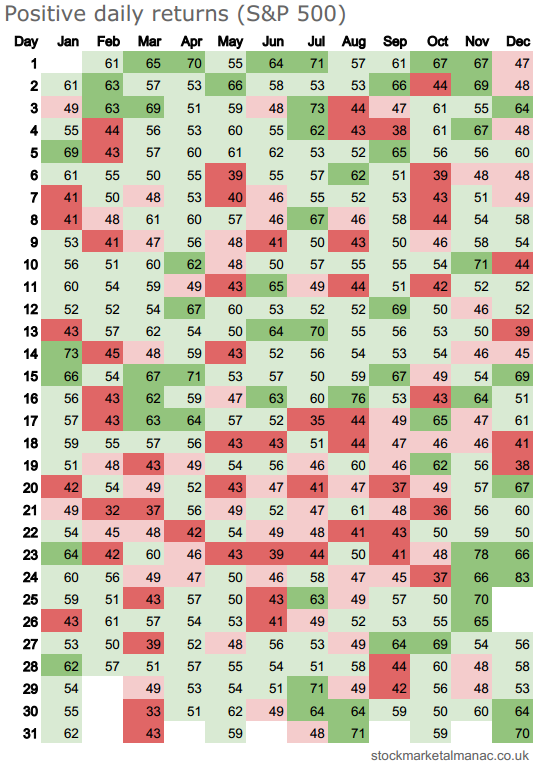 Positive daily returns heatmap - S&P 500