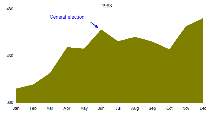 The UK Stock Market in General Election Years_1