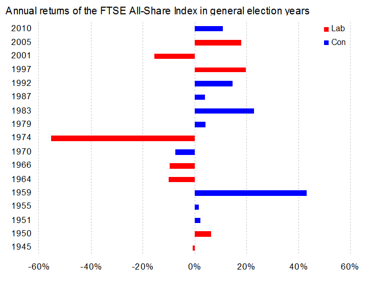 The UK Stock Market in General Election Years_2