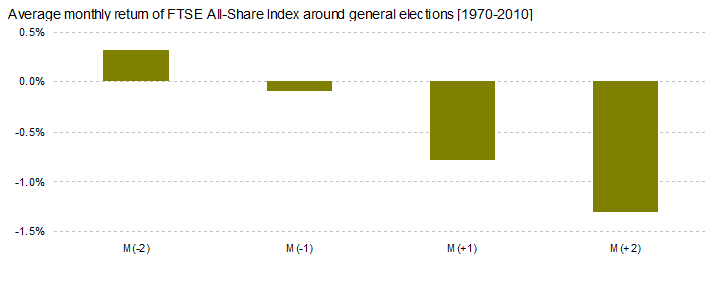 The UK Stock Market in General Election Years_3