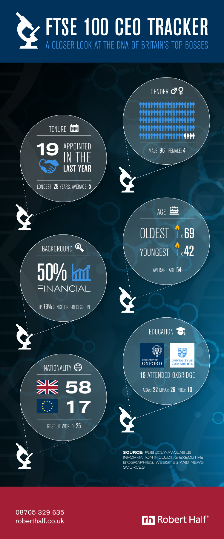 rhuk_ftse-ceo-infographic