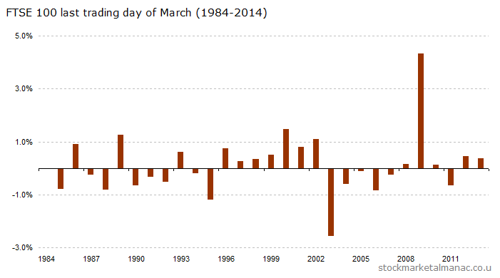 Last trading day of March (1984-2014) [2015]