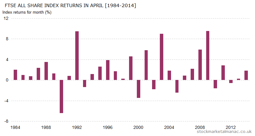 Monthly returns of FTSE All Share Index - April (1984-2014)