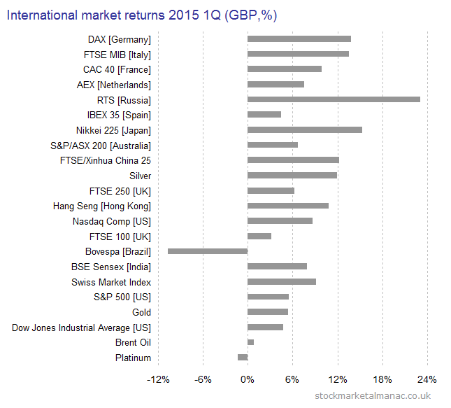 2015 1Q International market returns (GBP)