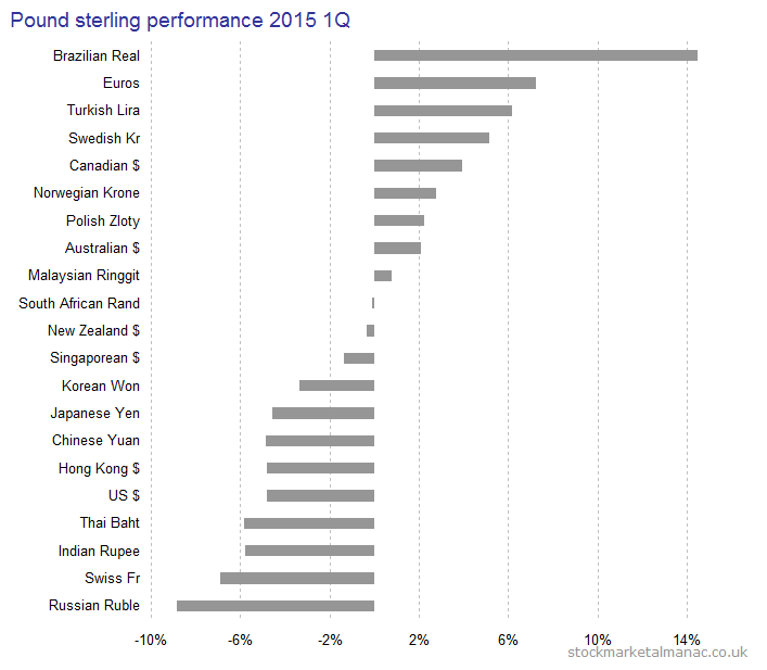 2015 1Q Pound sterling performance b