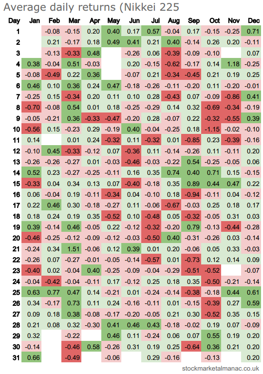 Average daily returns heatmap - Nikkei 225
