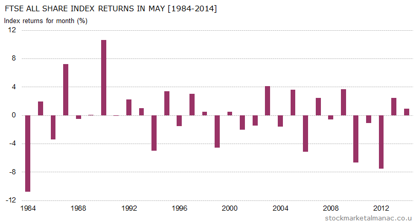 Monthly returns of FTSE All Share Index - May (1984-2014)