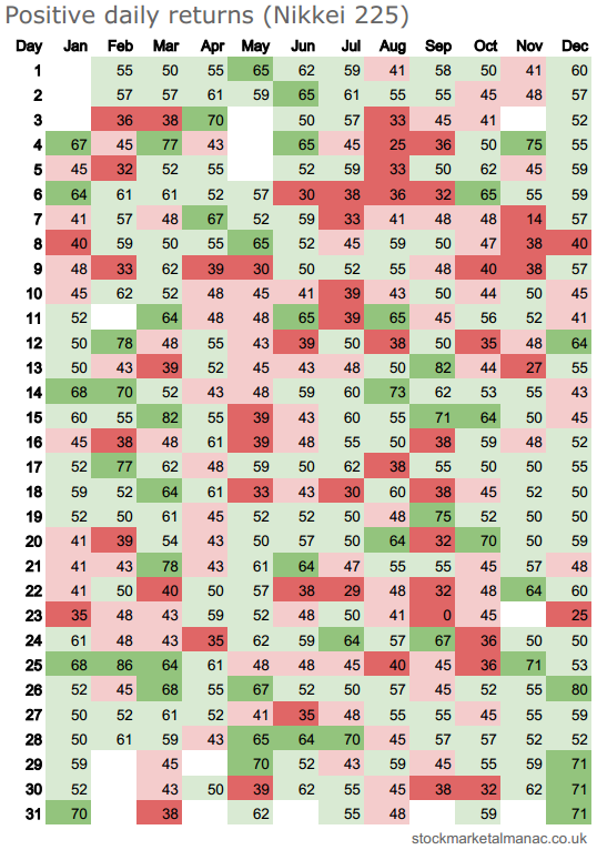 Positive daily returns heatmap - Nikkei 225