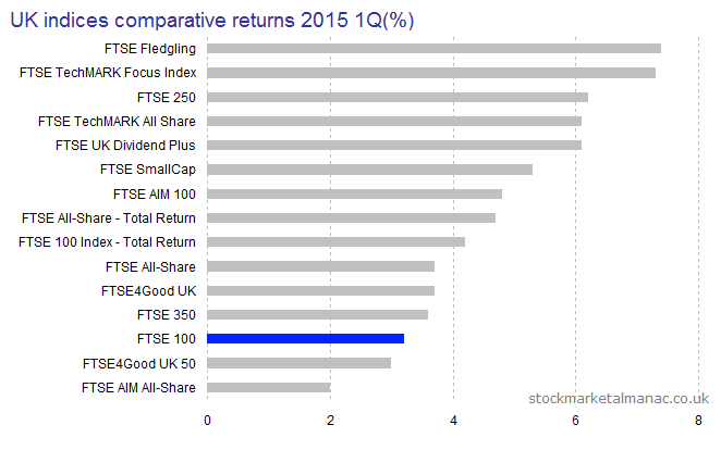 UK indices comparative returns 2015 1Q