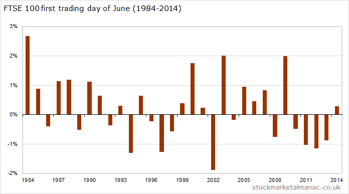 First trading day of June (1984-2014)