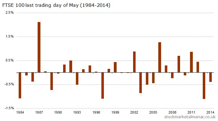 Last trading day of May (1984-2014)