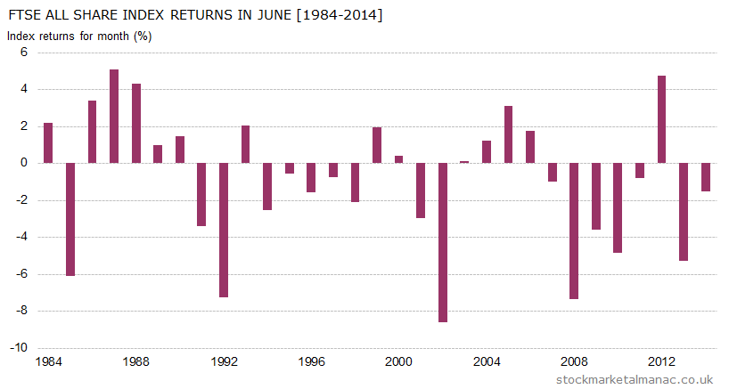 Monthly returns of FTSE All Share Index - June (1984-2014)