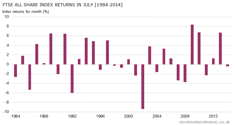 Monthly returns of FTSE All Share Index - July (1984-2014)
