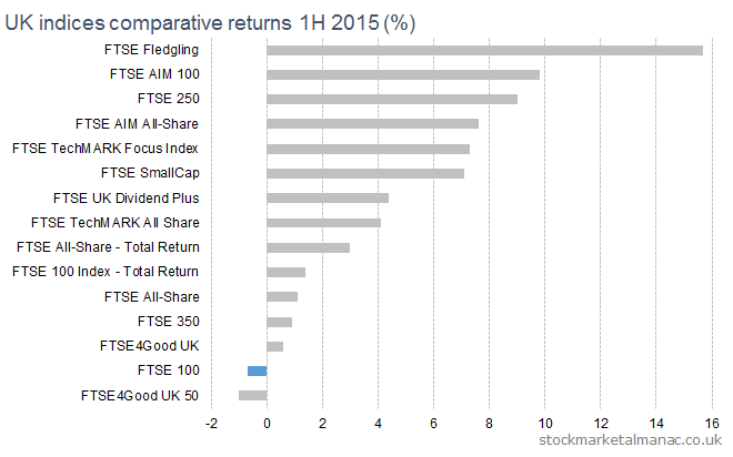 2015 1H UK equity markets returns