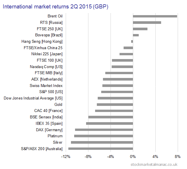 2015 2Q International market returns (GBP)