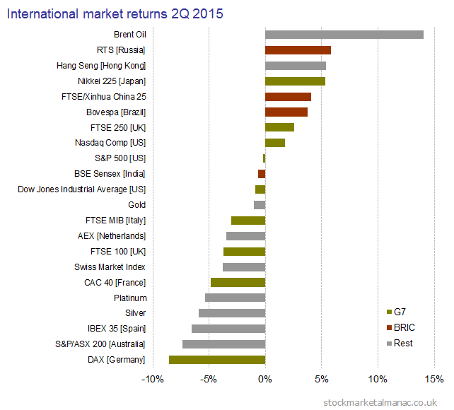 2015 2Q International market returns