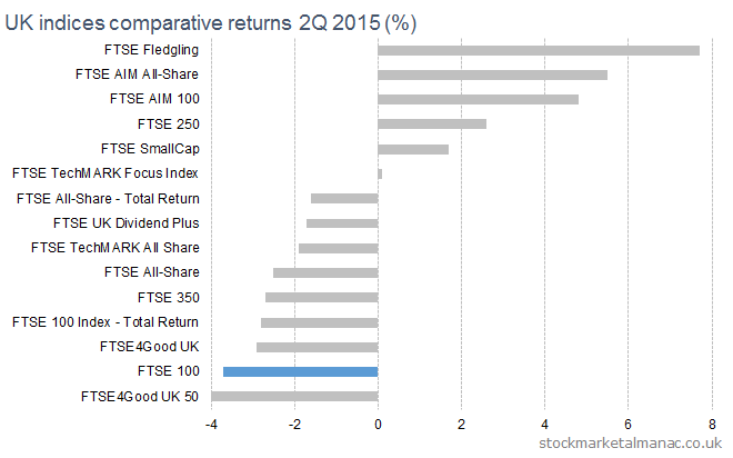 2015 2Q UK equity markets returns