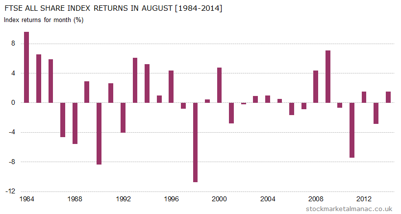 Monthly returns of FTSE All Share Index - August (1984-2014)