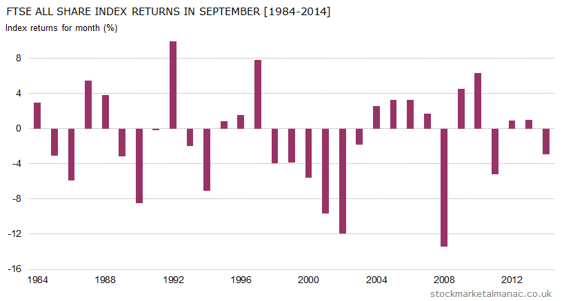 Monthly returns of FTSE All Share Index - September (1984-2014)