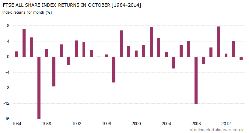 Monthly returns of FTSE All Share Index - October (1984-2014)
