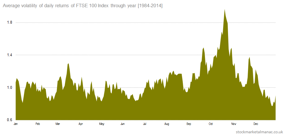 Average volatility of daily returns of FTSE 100 Index through year [1984-2014]