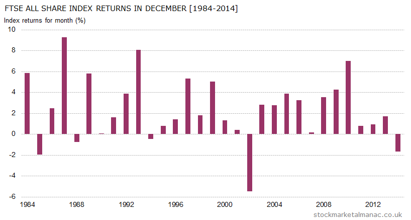 Monthly returns of FTSE All Share Index - December (1984-2014)